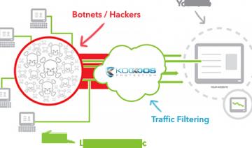 Koddos : location de serveur dédié et vps